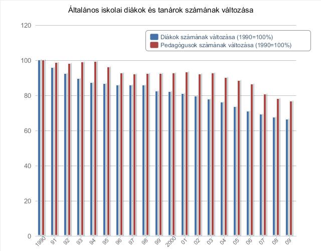 Volt hova fejlődnie a magyar pedagógusok bérének